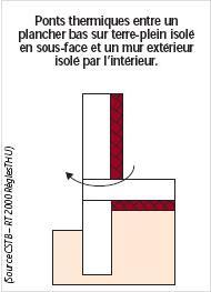 Les différents types de ponts thermiques